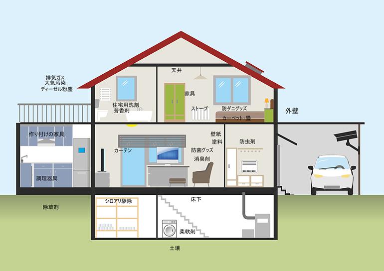 室内は屋外に比べて最高5倍くらい汚染されている