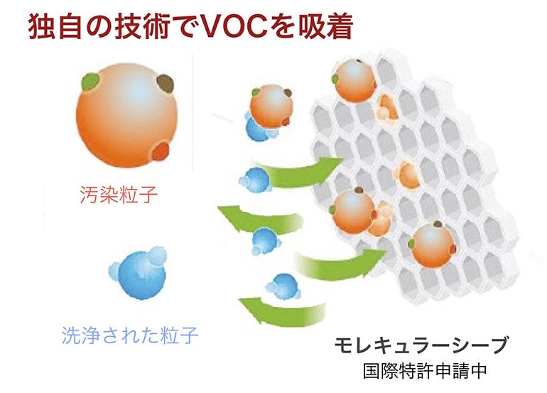 独自の技術でVOCを吸着